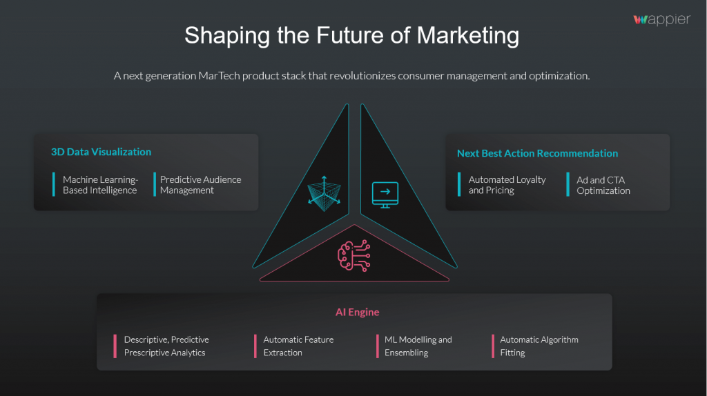 Shaping The Future of Marketing witn the Power of AI