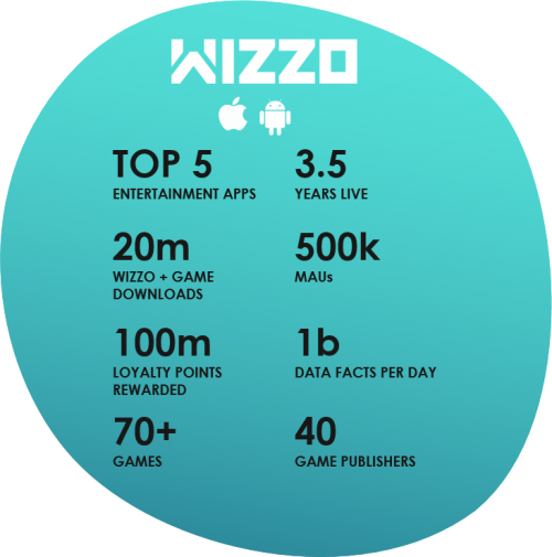 wappier Loyalty Case Study WIZZO Games